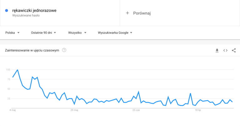 Widok z panelu Google Trends