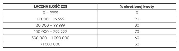 Wycena tekstów według ilości zamówionych znaków ze spacjami.