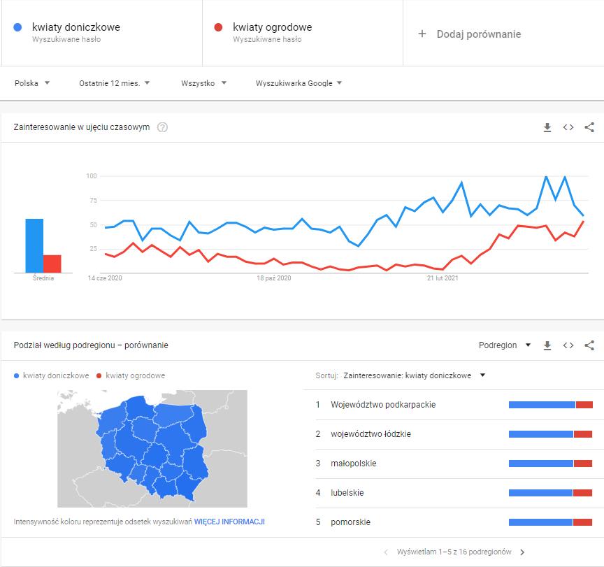 Google Trends - screen z narzędzia